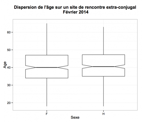 AgeDispersion