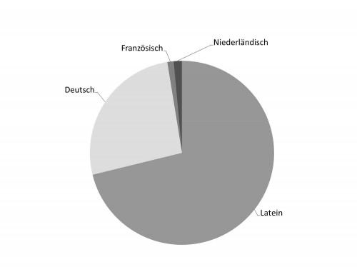 Sprachen | Vorläufige Auswertung
