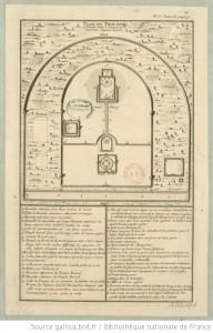 Plan du Tien-tang ou temple dedié à Chang-ti ou souverain seigneur du ciel / [tirée du P. Duhalde]