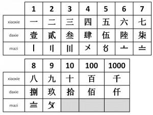 Die chinesischen Zahlzeichen: xiaoxie 小寫, daxie 大寫 und mazi 碼字