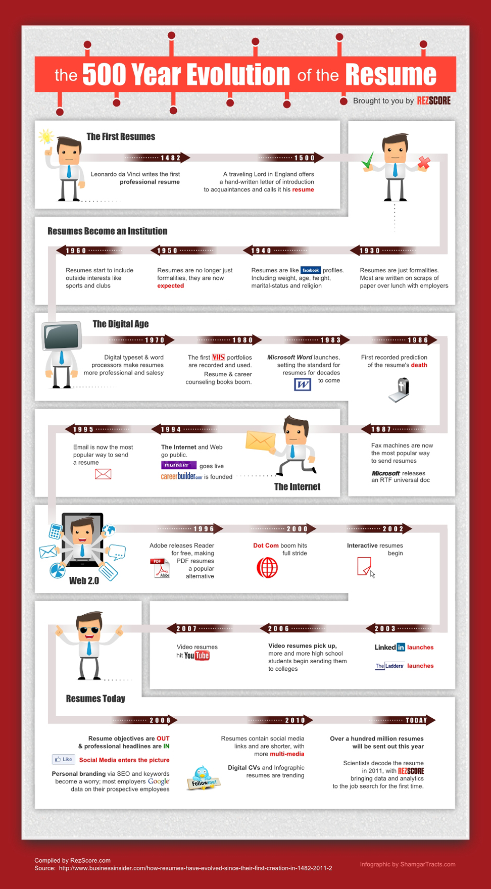 The-500-Year-Evolution-of-the-Resume