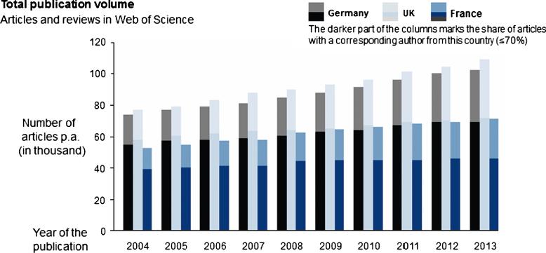 Graphique montrant le volume total des publications et la part à prendre en compte pour les pays européens étudiés.