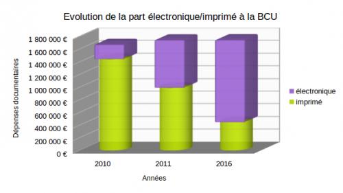 Répartition des dépenses documentaires de la BCU entre imprimé et électronique.