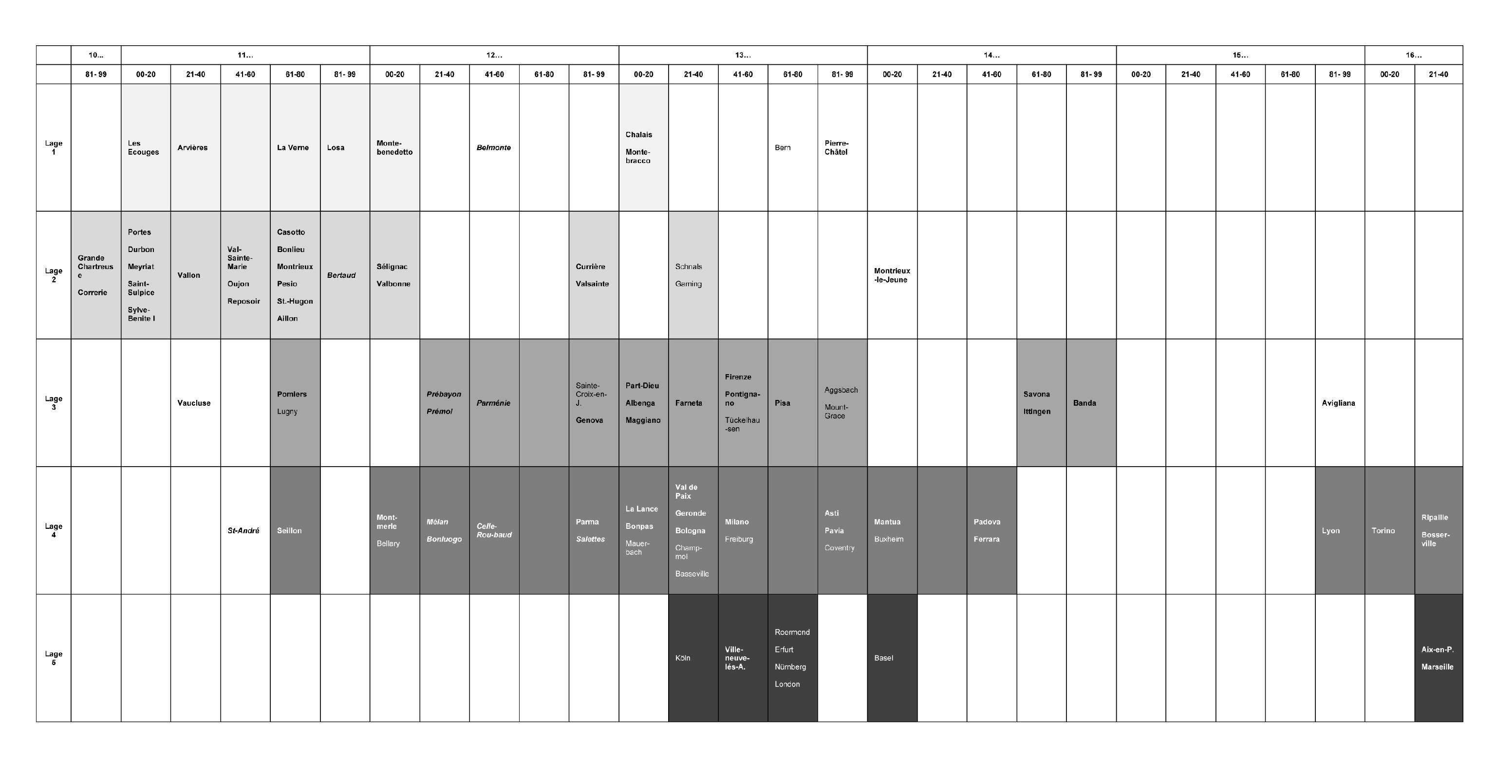 Figure 13: Table of relation between foundation dates and topographic setting.
