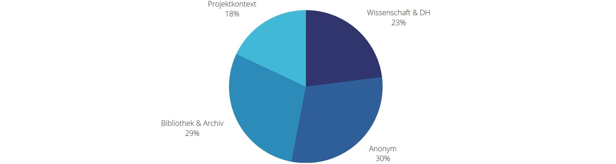 Fachbereiche der nicht-anonymen Feedbackgeber*innen