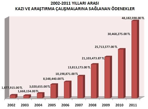 Évolution du budget recherche (fouilles et prospections) du ministère de la culture (2002-2011) (source : http://www.kulturvarliklari.gov.tr/TR,44223/2002-2011-yillari-arasinda-kazi-ve-arastirma-calismalar-.html)