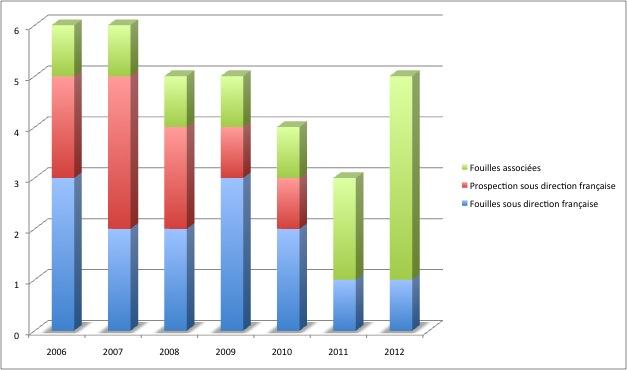 Évolution des missions archéologiques françaises (financées MAE) de 2006 à 2012. Sources : MAE.