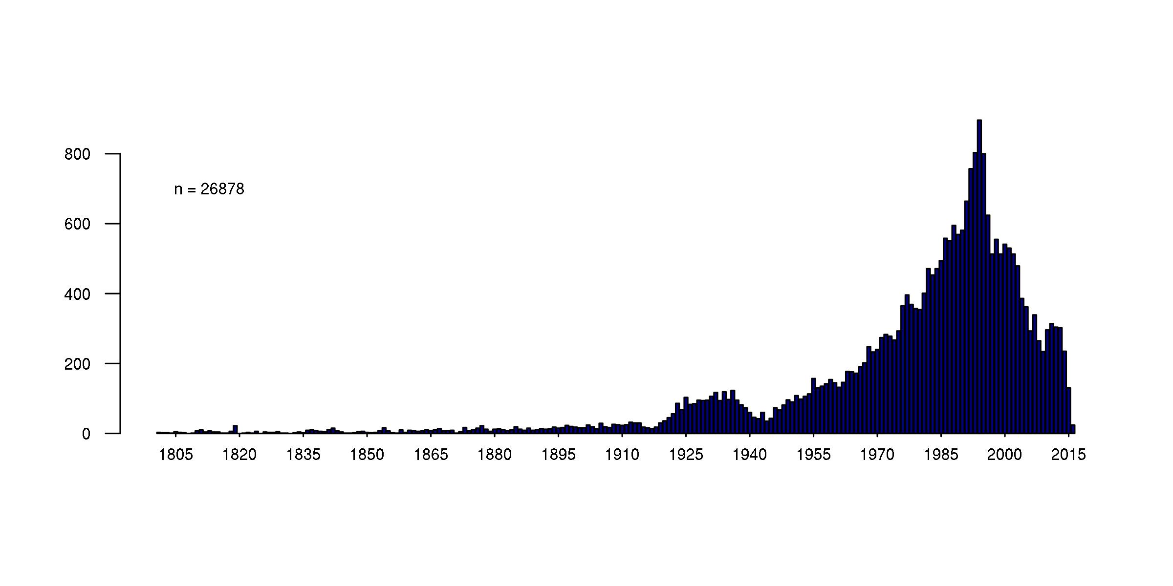 Histogramme de la répartition des ouvrages de la bibliothèque par année de publication de 1800 à 2016. CC BY 4.0 Strupler