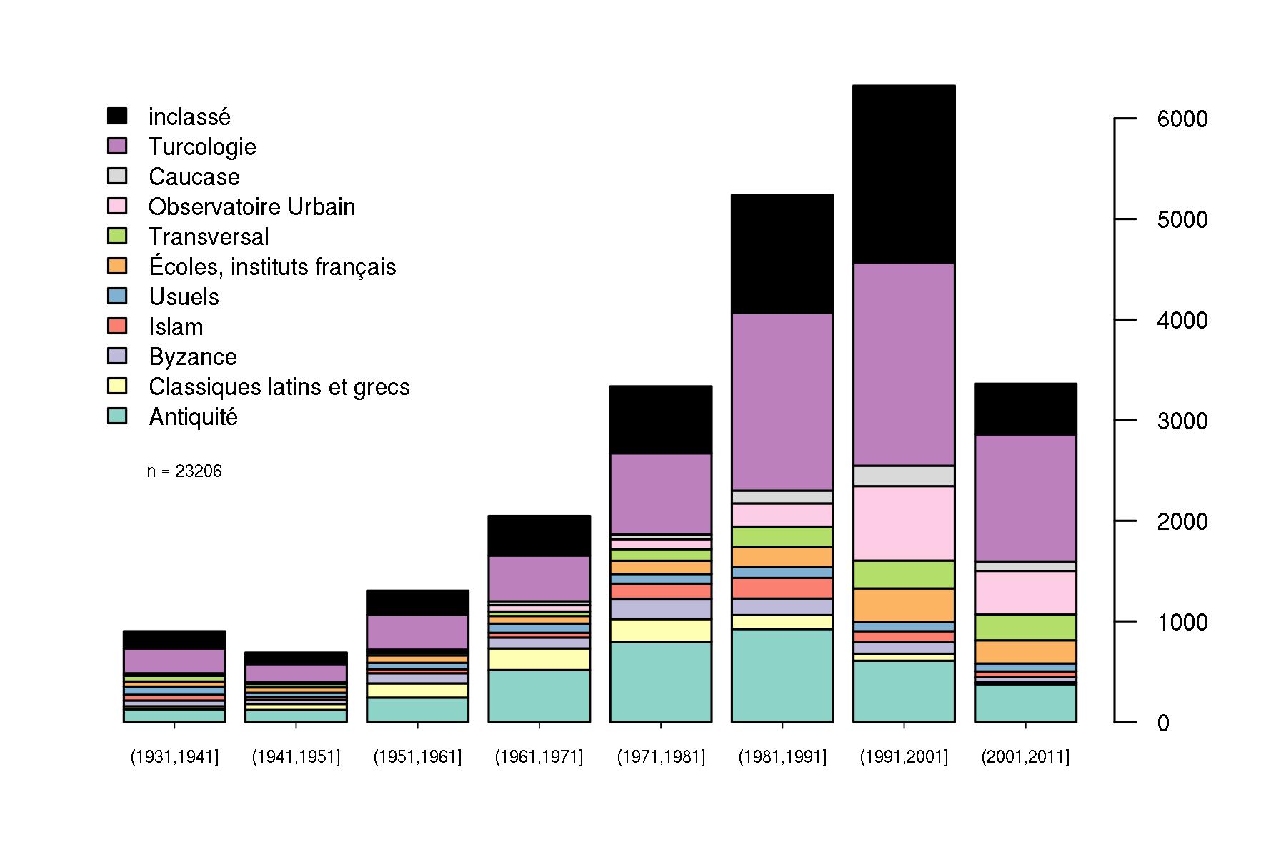 Histogramme des sujets des ouvrages (d'après les cotes) repartis par décennie entre 1931 et 2011. CC BY 4.0 Strupler