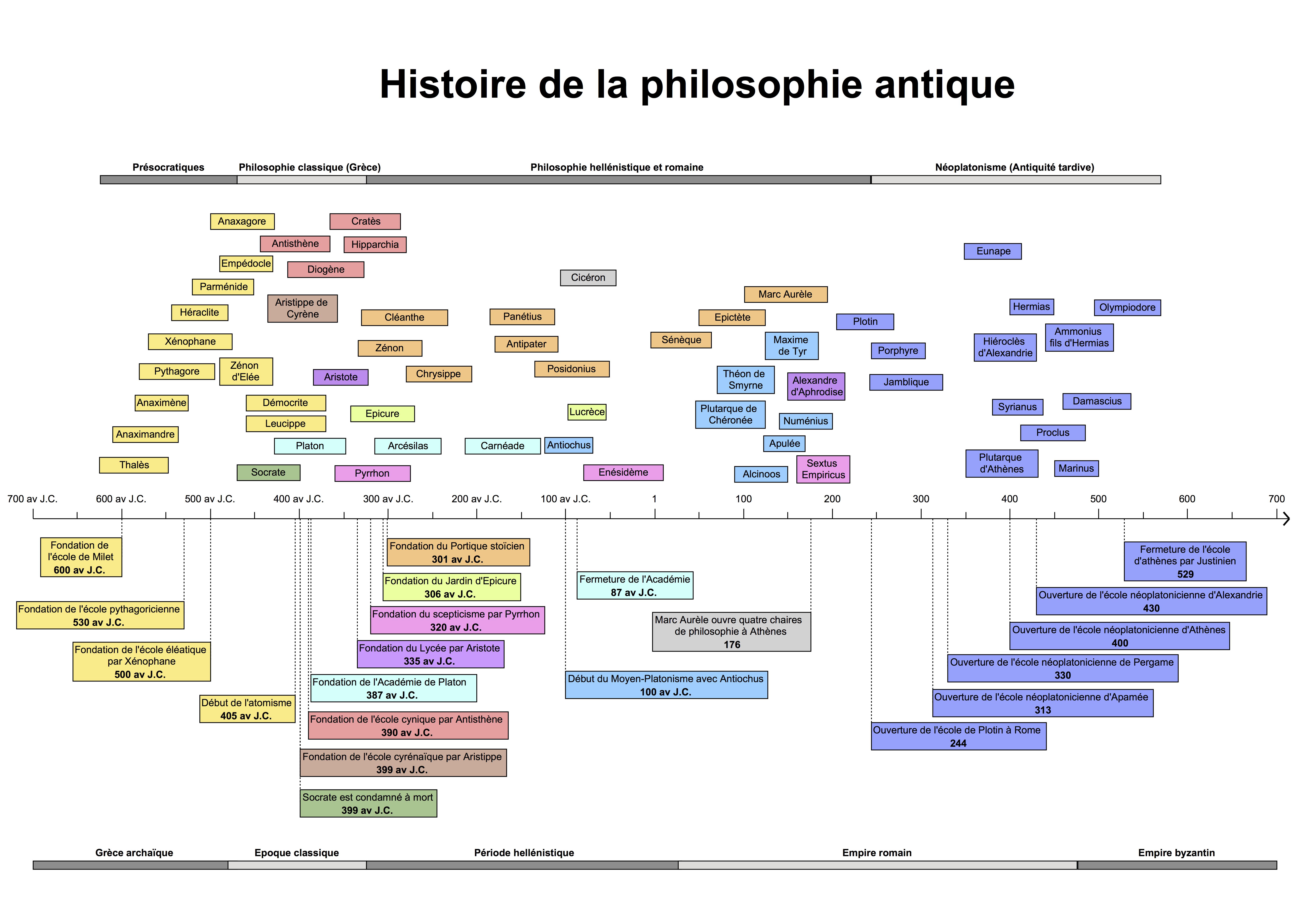 Histoire de la philosophie antique: une frise