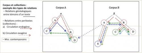 Cinato, Figure 8, Collections et corpus