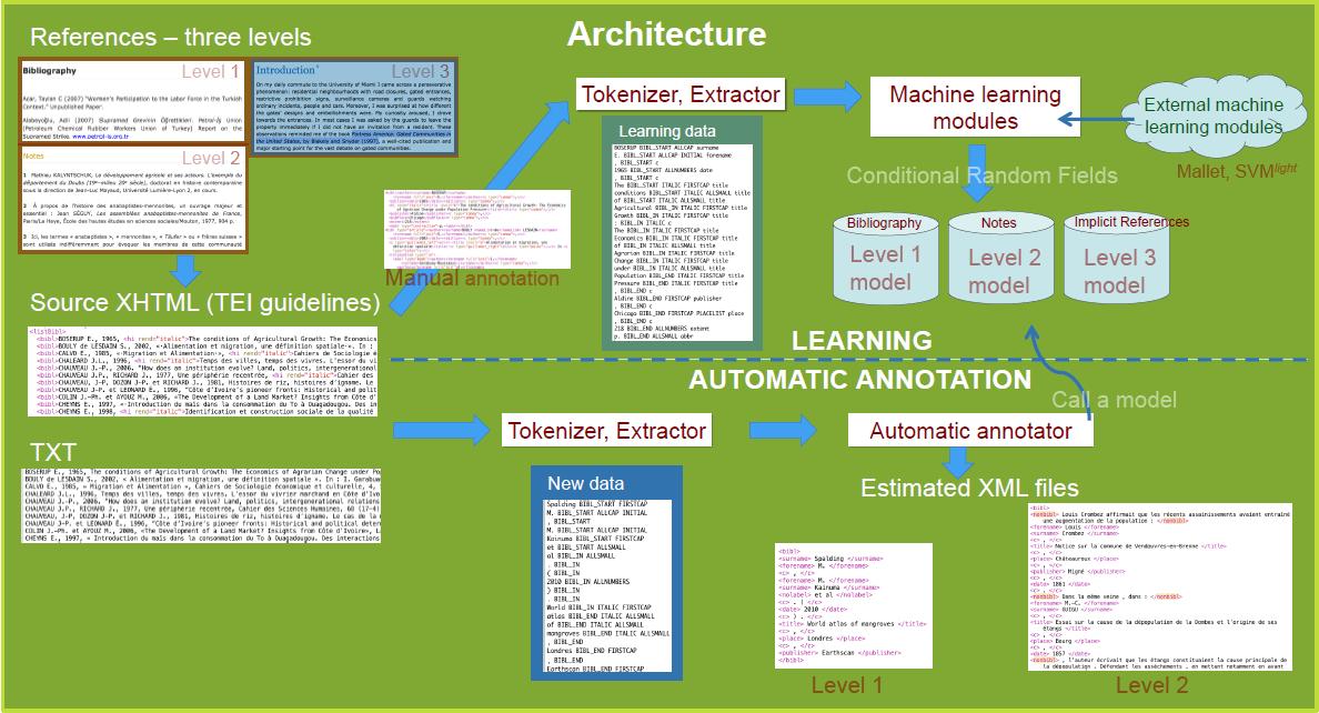 Fig. 1 Apprentissage et annotation des références bibliographiques