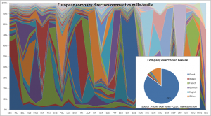 """Mille-feuille """"onomatique"""" des dirigeants d'entreprises européennes"""