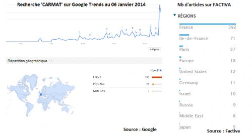 20140110_CARMAT_Sur_GoogleTrends_And_FACTIVA