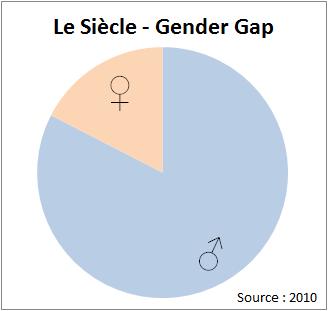 2014_RapidMiner_4_LeSiece_GenderGap