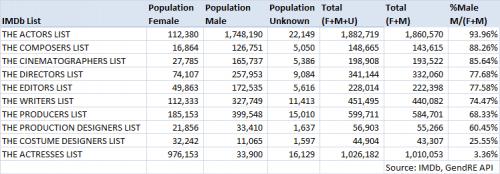 20140518_IMDb_GenderGap_Table_byRole