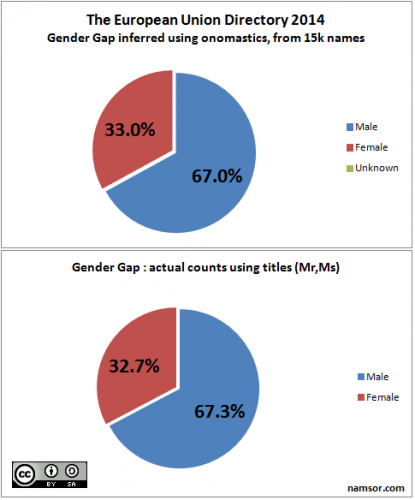 20140905_TheEUDirectory_GenderGap_scale_cc_vF