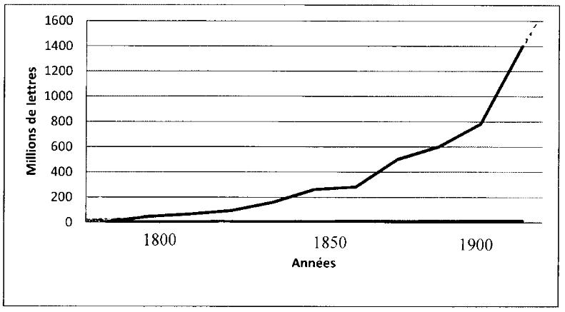 Évolution du trafic postal au XIXe siècle, en millions de lettres (graphisme Vanessa Alves)