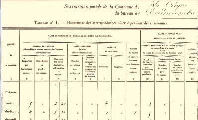 Extrait du formulaire de l'enquête postale de 1847 (commune de Bellencombre, Seine Inférieure)