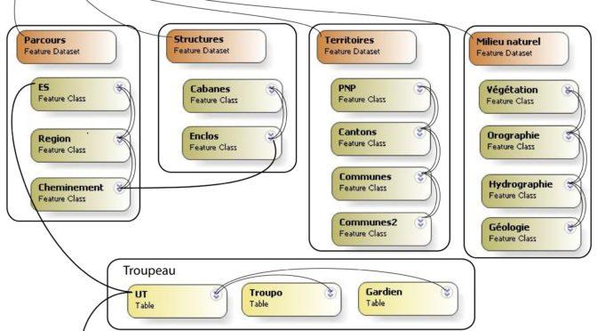 Appel à communication: Modélisation des données