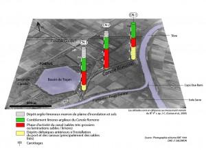 Principaux résultats obtenus à partir de l'étude géoarchéologique des carottages sédimentaires réalisés dans le Canale Romano (Salomon et al., 2010 ; 2013 in prep.).