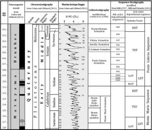 Fig. 3 – Schema cronostratigrafico/sequenziale del Pleistocene medio-superiore/Olocene dell'area romana. LLST – Sistema deposizionale di basso stazionamento antico; ELST – Sistema deposizionale di basso stazionamento recente; TST – Sistema deposizionale trasgressivo; HST – Sistema deposizionale di alto stazionamento. (Modificato da Milli et al., 2013)
