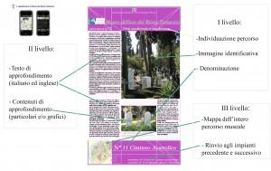 Fig. 3: Museo Diffuso del Rione Testaccio. Layout del pannello esplicativo con indicazione dei diversi livelli di comunicazione (Elaborazione F. Riccio) e percorso multimediale per i-phone.