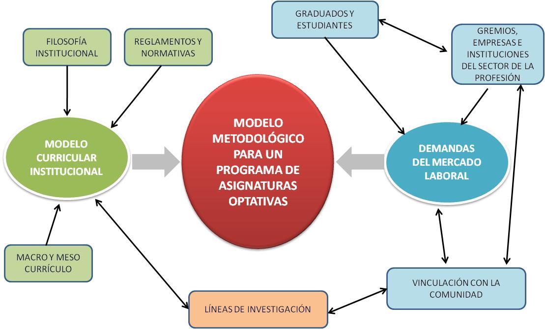Gráfico 2: VARIABLES OPERACIONALES DEL MODELO