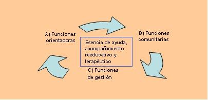 Figura 1.  Modelo sobre las funciones polivalentes de los educadores sociales