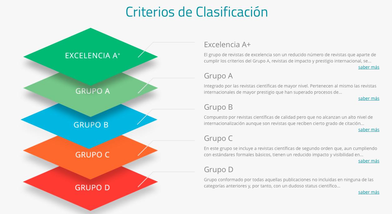 Clasificación CIRC Revistas Científicas
