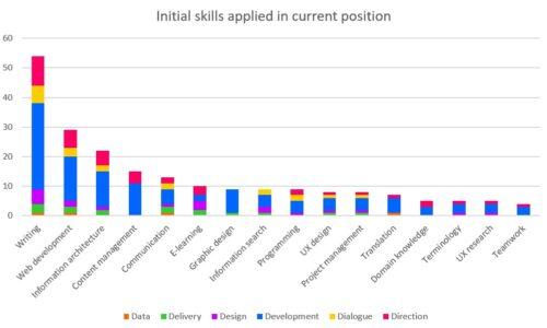 Initial skills