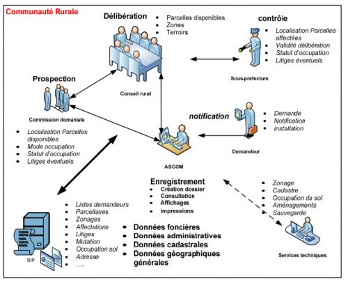 Modèle conceptuel du SIG