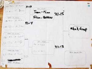 Schéma des enchaînements et résultats de la Coupe du Monde de Paume, photographie  de Marie-Véronique Amella