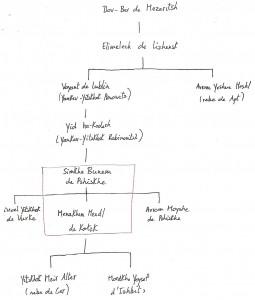 Généalogie des rebe de Pshiskhe et de Kotzk