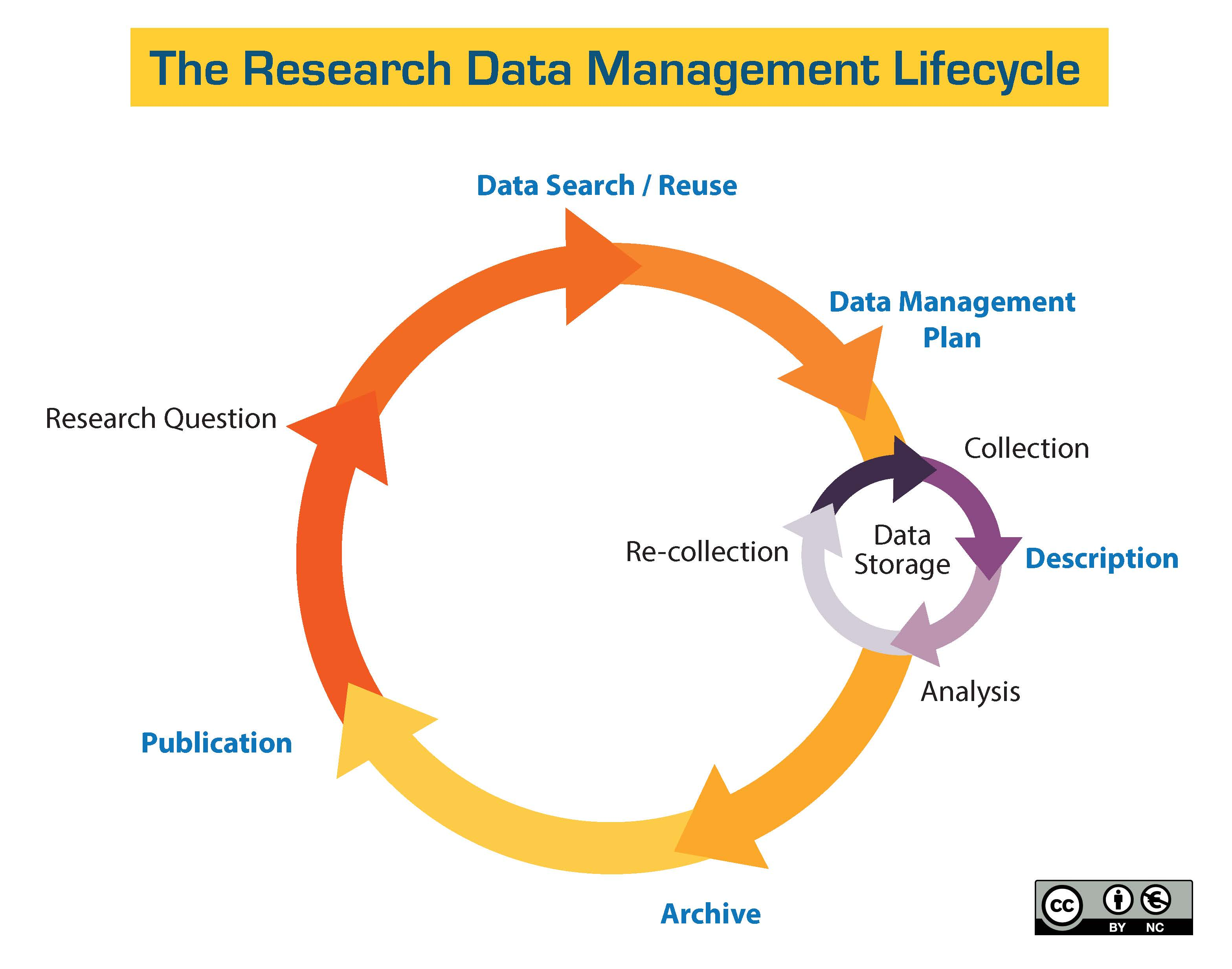 Figura 2 The University of California, Santa Cruz, Data Management LibGuide, Research Data Management Lifecycle, diagram,