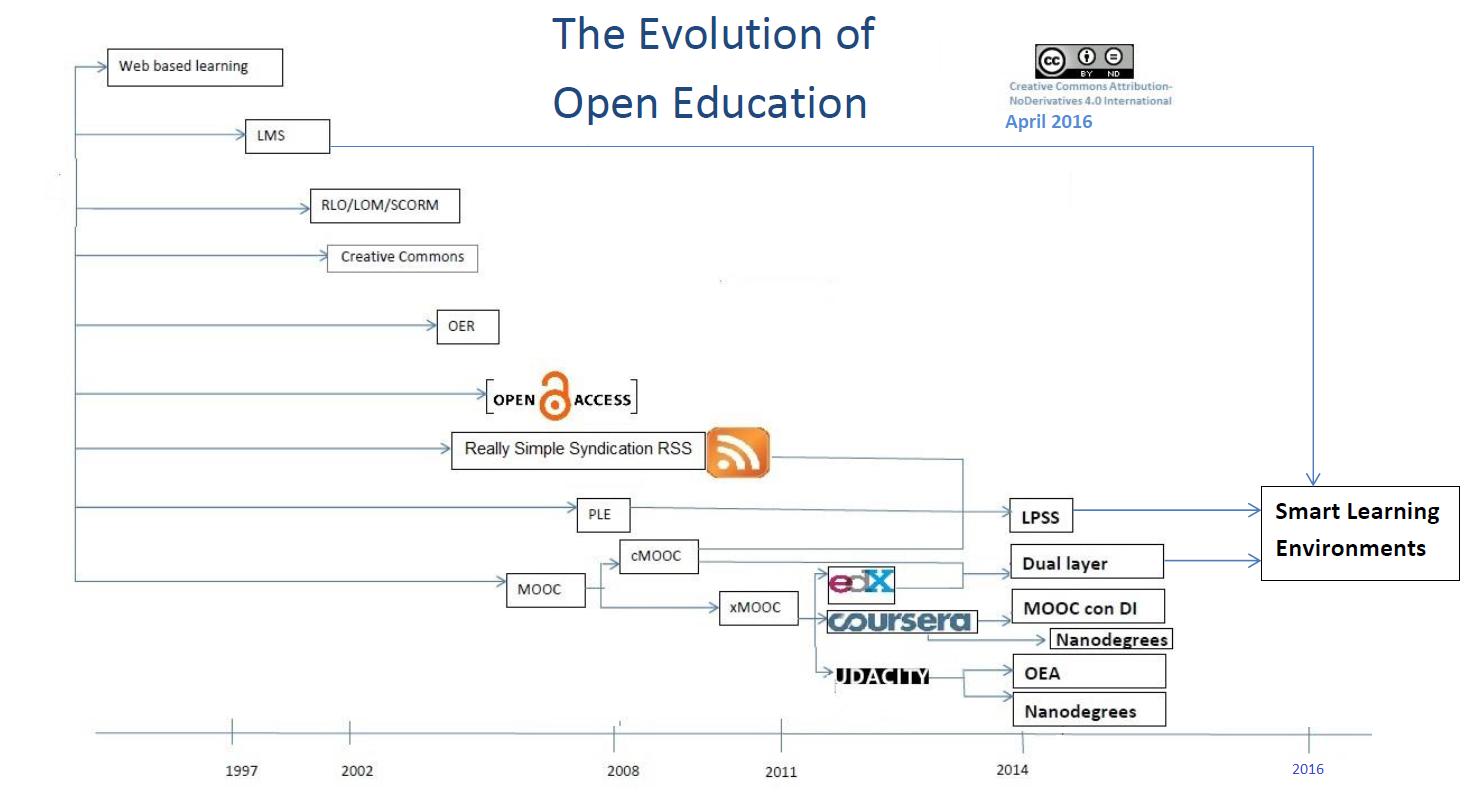 esquema open education SLE