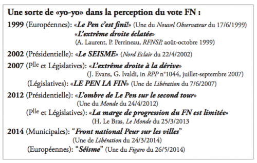 "La perception du Front National dans les médias Source : Source : Alidières, Bernard, 2014, ""Trois décennies de vote Front National"", Working Atlas, Institut Français de Géopolitique, p. 30."