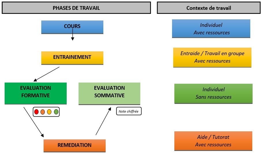 Fig. 1 : Synthèse schématique du principe de boucle évaluative