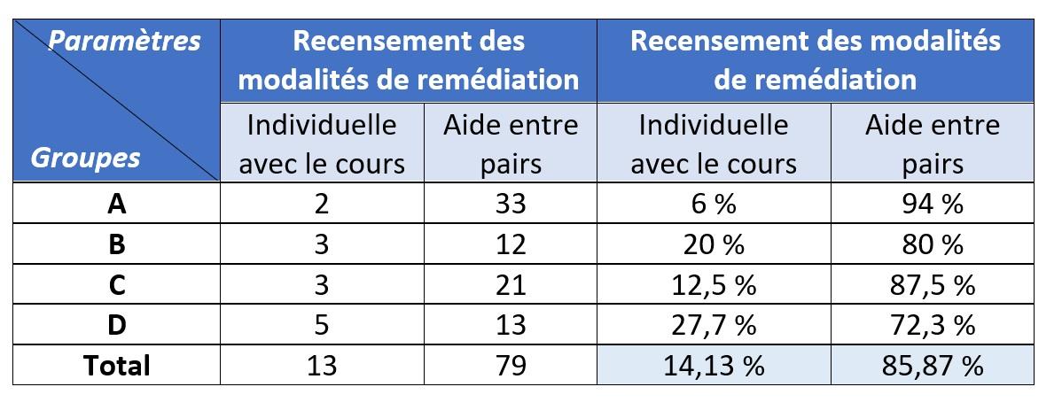 Fig. 6 : Recensement des modalités de remédiation