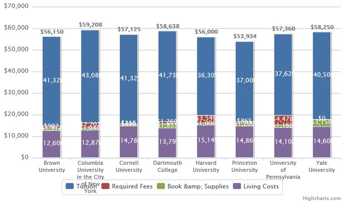 2012 Ivy League Tuition Comparison