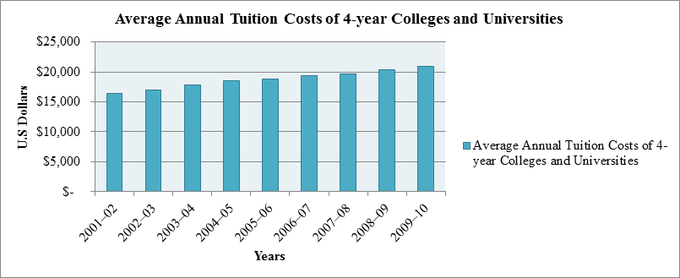 average-annual-tuition