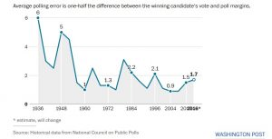 Polling errors in fifty years according to the Washington Post.