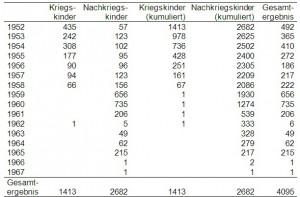 Anzahl Teilnehmer, deren Akten gefunden wurden je letztes Teilnahmejahr, getrennt nach Kohorte (absolut, kumuliert)