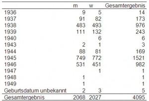 Anzahl Teilnehmer, deren Akten wiedergefunden wurden je Geburtsjahr, getrennt nach Geschlecht