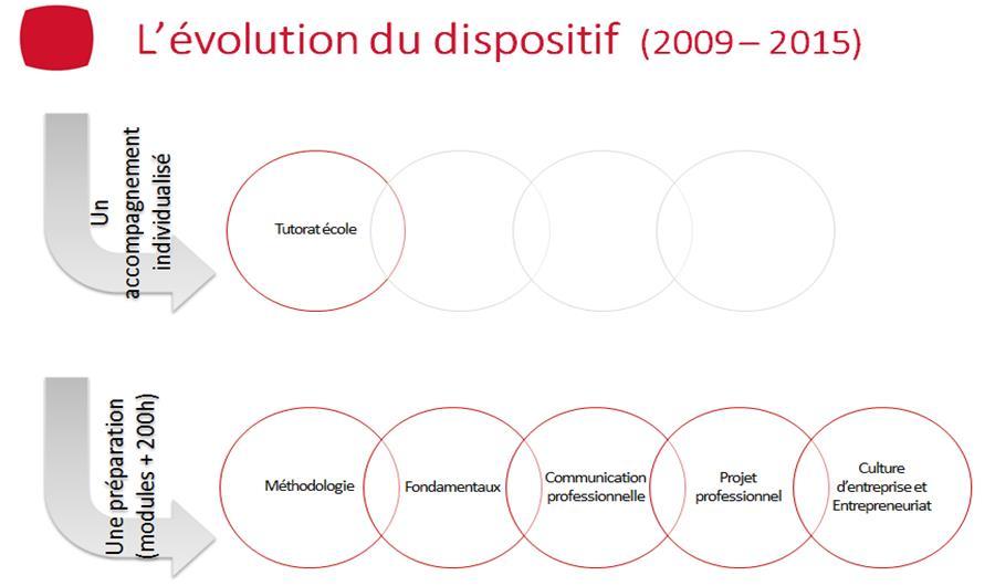 Vignette itescia livret d evolut billet 4 slide 2