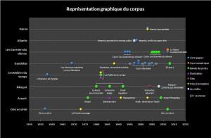 Corpus graphique avec légendes