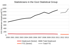 Number of statisticians in the Government Statistical Services 2000-2013