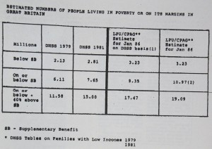Estimates of poverty produced by the Child Poverty Action Group in 1986