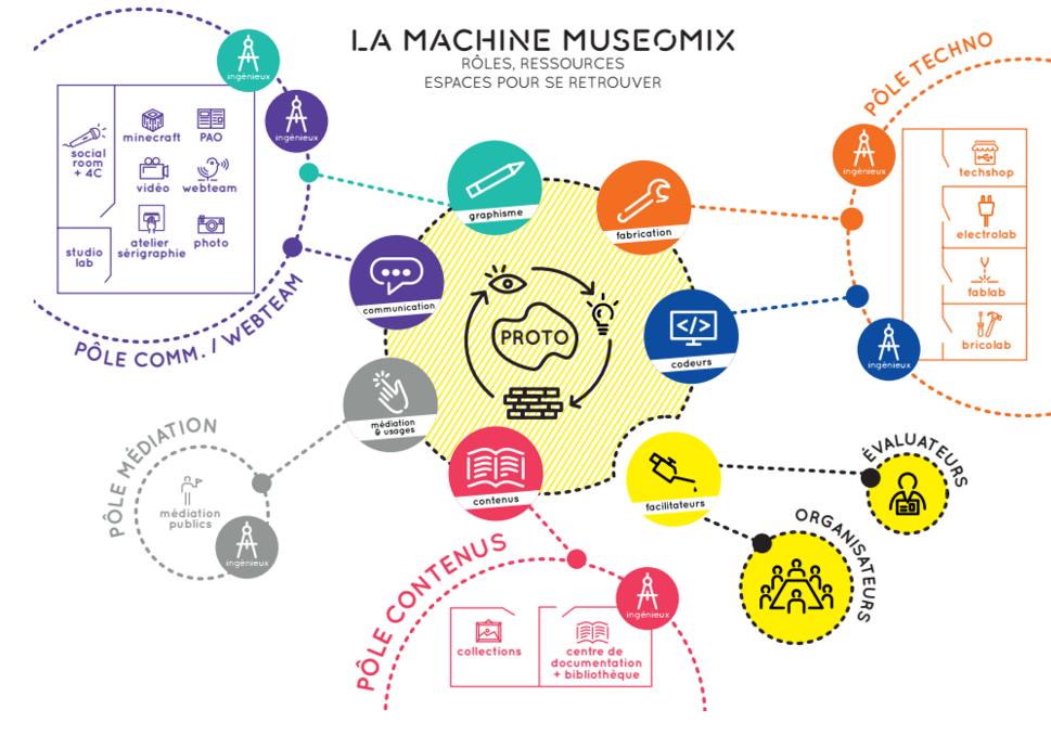 Répartition des rôles ressources espaces pour l'organisation de l'événement Museomix