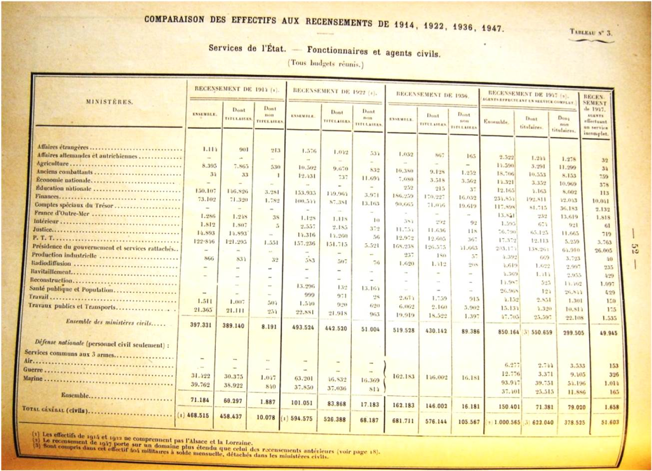 Source : INSEE, Recensement général des agents des services publics, Paris, Imprimerie nationale & PUF, 1949, 108 p.